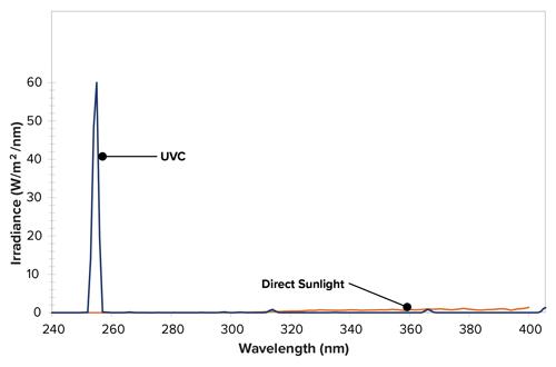 UVC-lamp-spectrum